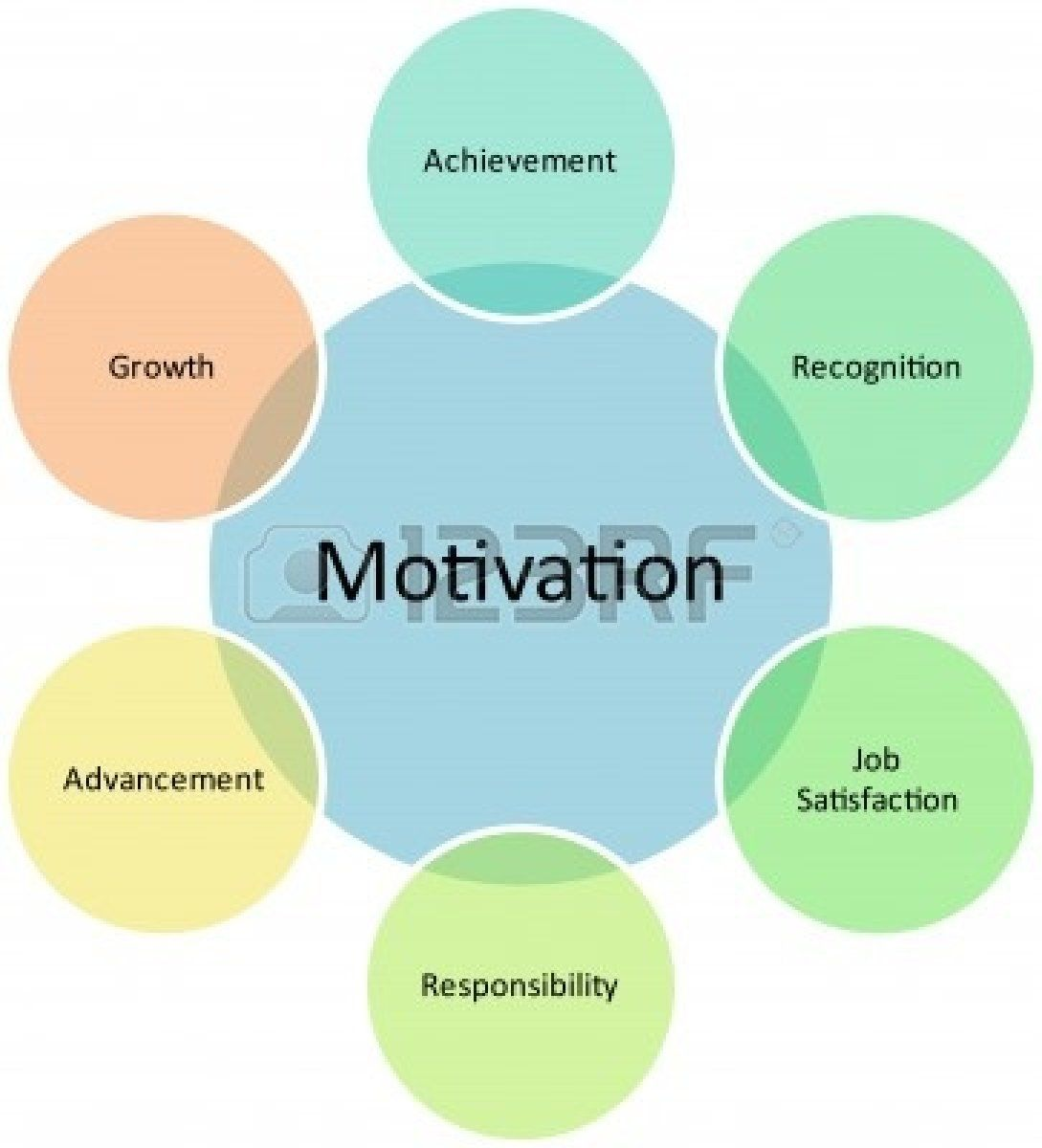 motivation business diagram management strategy concept 9342836 motivation business diagram management strategy concept chart