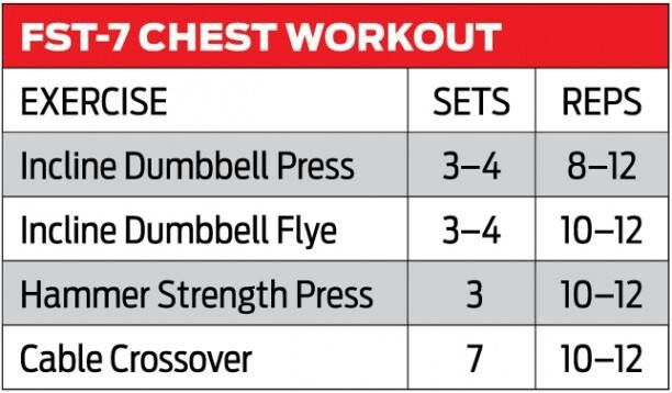 Fst 7 Chest Workout Chest Workout Chest Workout Routine Chest Workouts