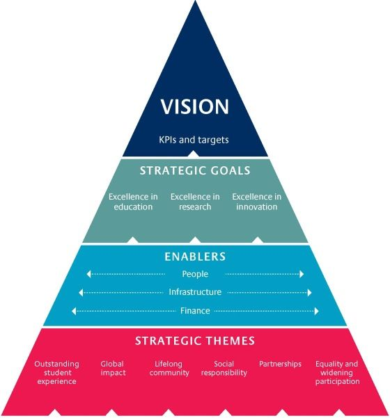 Create a inspirational and sustainable strategy