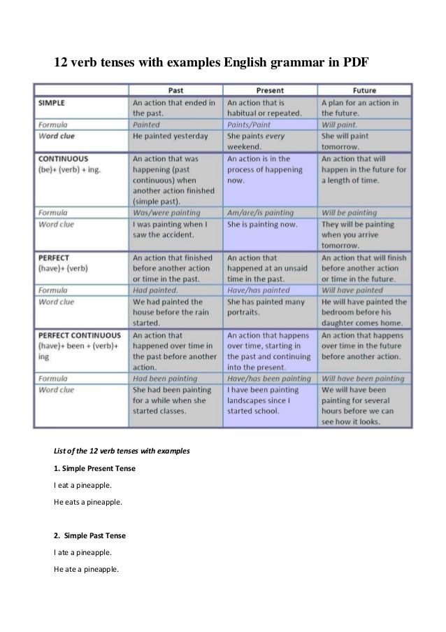 verb tenses in english grammar with examples pdf pinterest and also rh