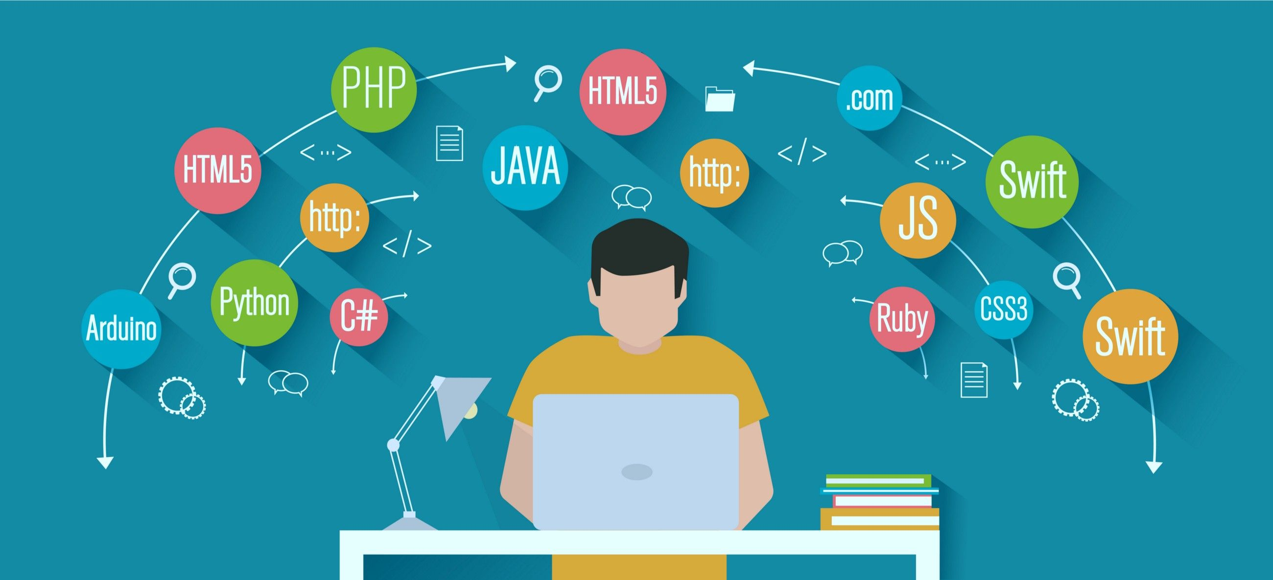 Top 10 InDemand programming languages to learn in 2020