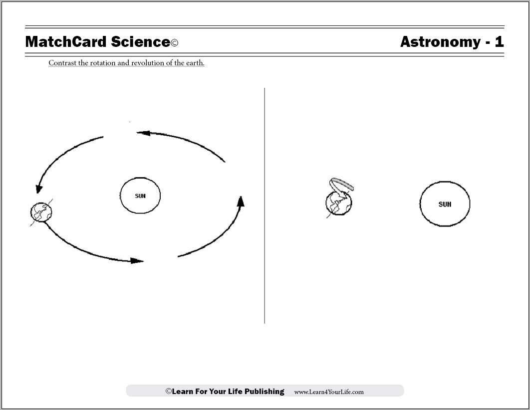 Earths Rotation | earth science | Earth, Earth Science, Science