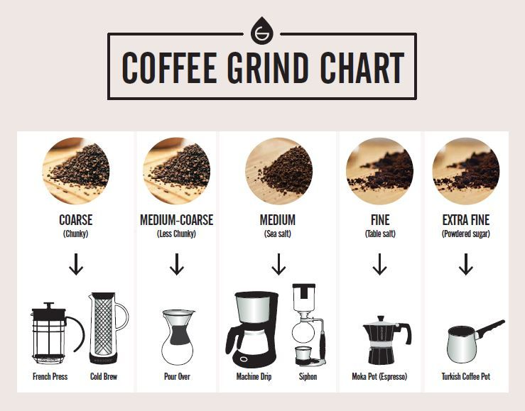 Coffee Grind Chart Which Grind For Different Coffee Makers Grosche In 2020 Coffee Grinds Different Coffees Types Of Coffee Beans