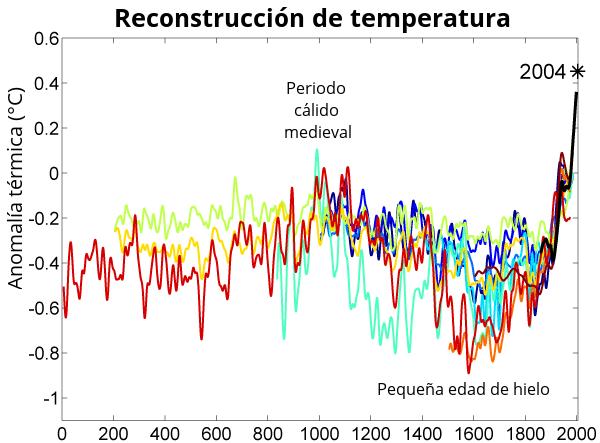 2000 Year Temperature Comparison-es - Calentamiento global - Wikipedia, la enciclopedia libre