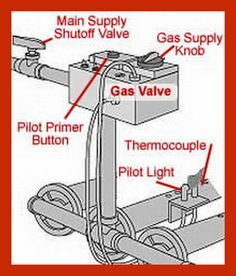 The Pilot Light In Your Gas Furnace Supplies Heat To Your Home. An  Operational Pilot Light In Your Furnace Means Safety From The Possibility  Of A Gas Leak.