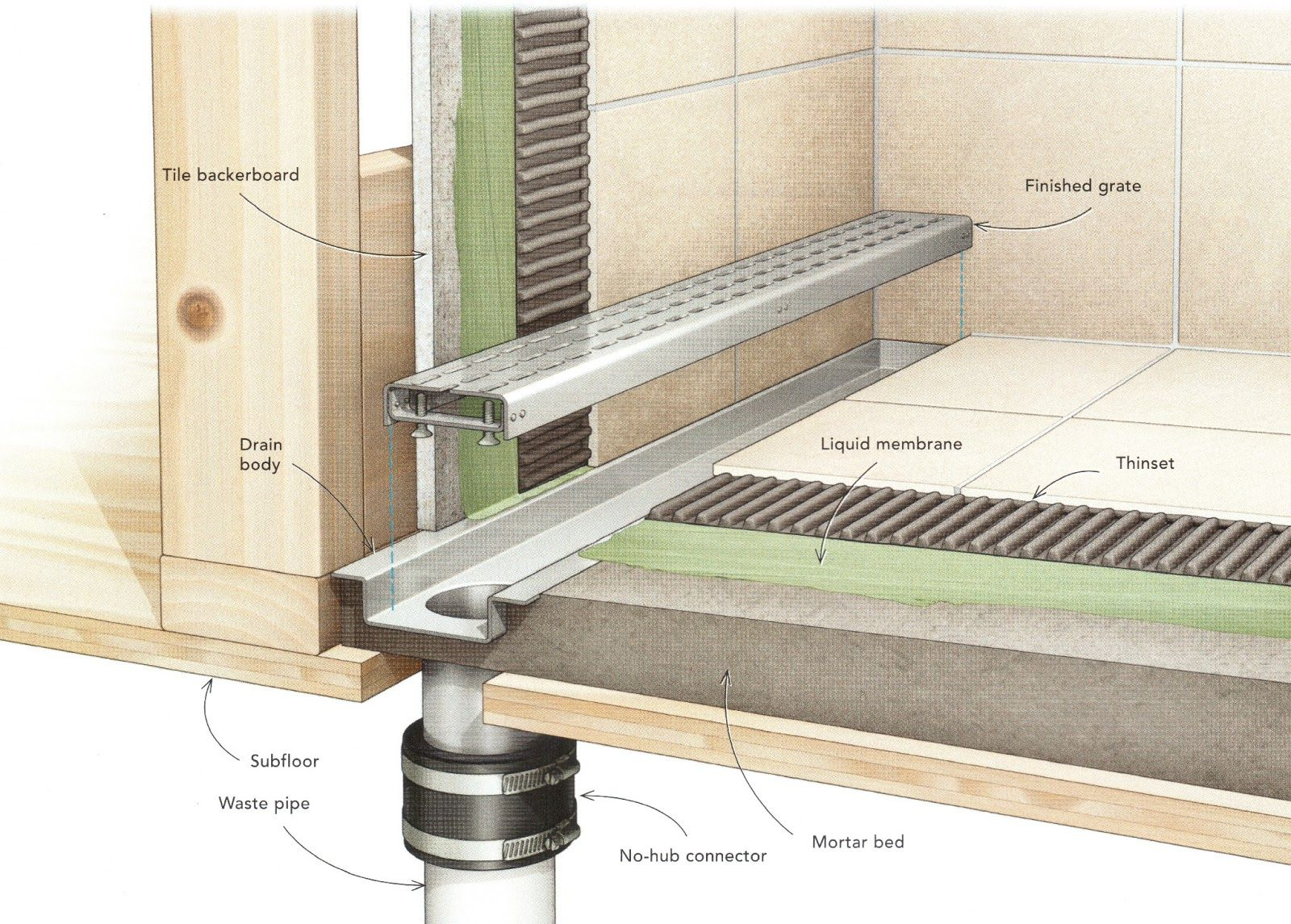 How to build a tiled shower tub - Linear Shower Drain