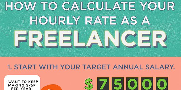 Are You Charging The Right Hourly Rate As A Freelancer Infographic How To Get Clients Freelancers Union