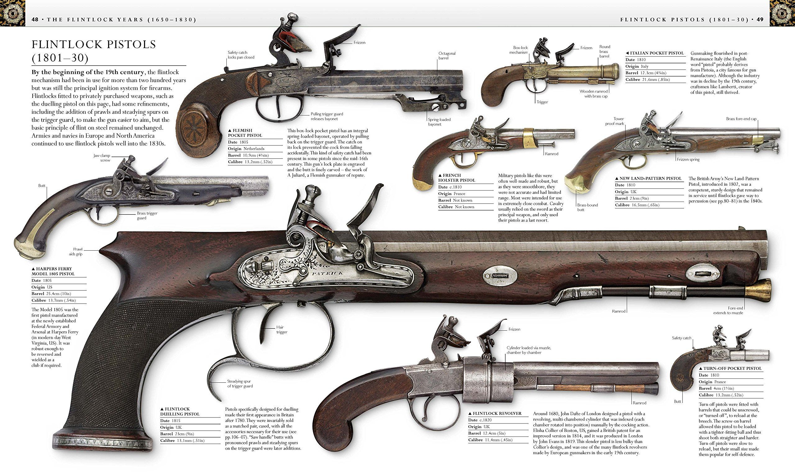 The History and Evolution of Guns as Told Through Pictures