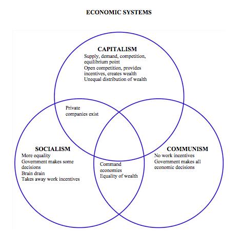 Communism vs capitalism essays