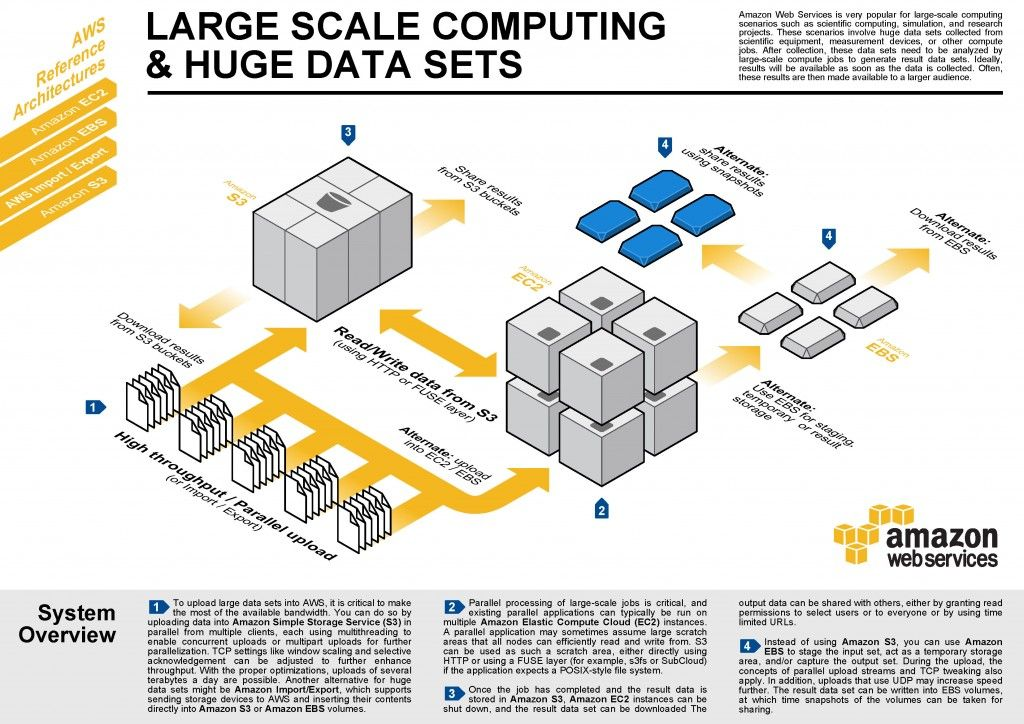 Aws Reference Architecture For Large Scale Computing And Big Data
