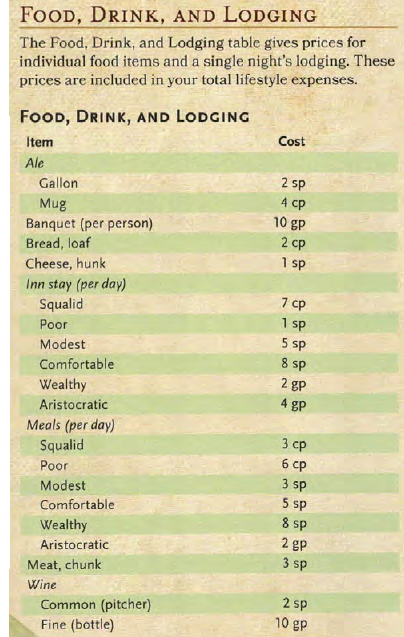 5e food lodging prices Dd dungeons and dragons