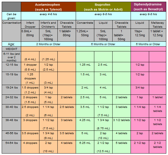 Medicine Dosing Chart For Kids Would Want To Make This Is Accurate