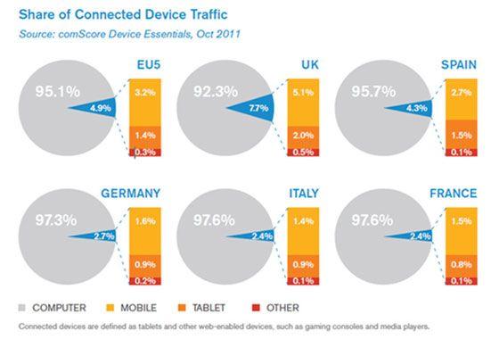 Tráfico internet móvil