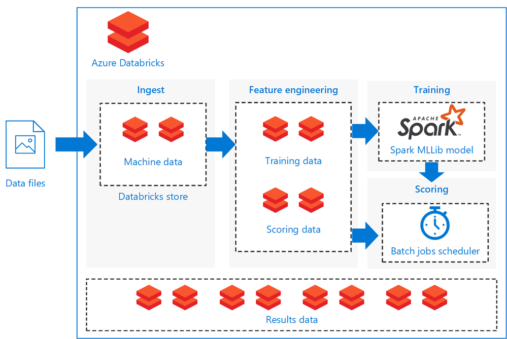NEW REFERENCE ARCHITECTURE: Batch scoring of Spark models on Azure