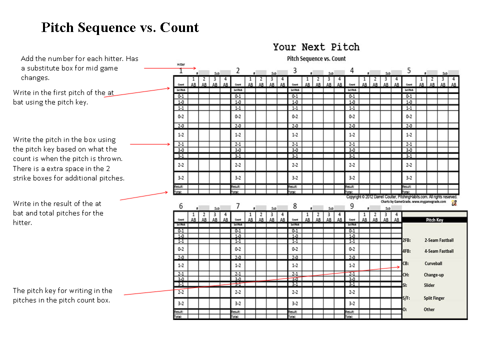 Pitch Sequence vs. Pitch Count   Your Next Pitch Pitching Charts ...
