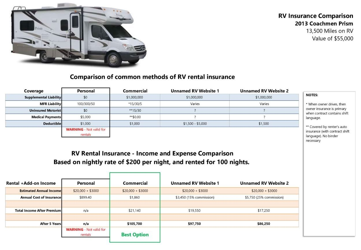 122 reference of best insurance rates for rvs rv rental