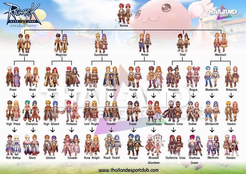 Ragnarok M Eternal Love Complete Job Class ✨ | Ragnarok M Eternal