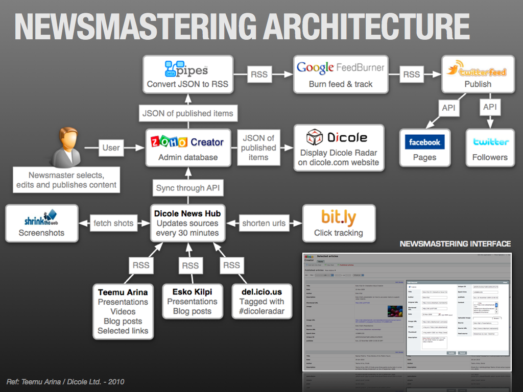 Newsmastering architecture - How to gather, filter and distribute content    by Teemu Arina - Dicole.fi