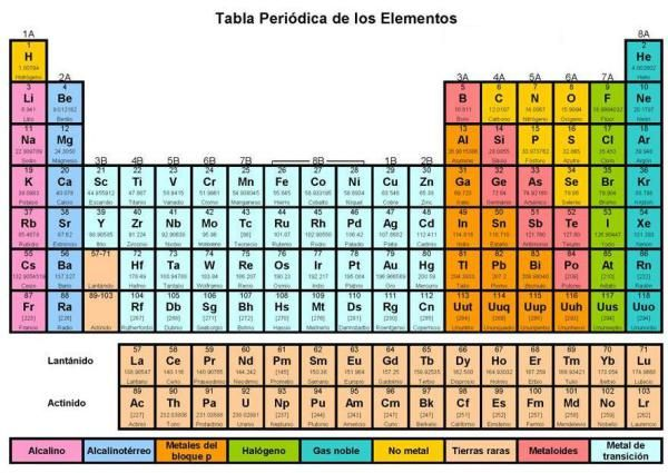 Tabla Periódica de los Elementos Tabla periodica Química - best of tabla periodica ultimo grupo