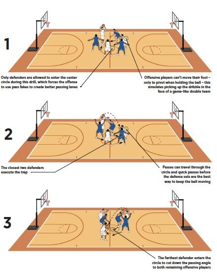 How To Force A Turnover Defense Drill Basketball Coach Weekly Basketball Drills Basketball Coach Basketball