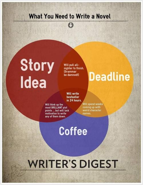 Venn diagram what you need to write a novel writing tools venn diagram what you need to write a novel ccuart Gallery