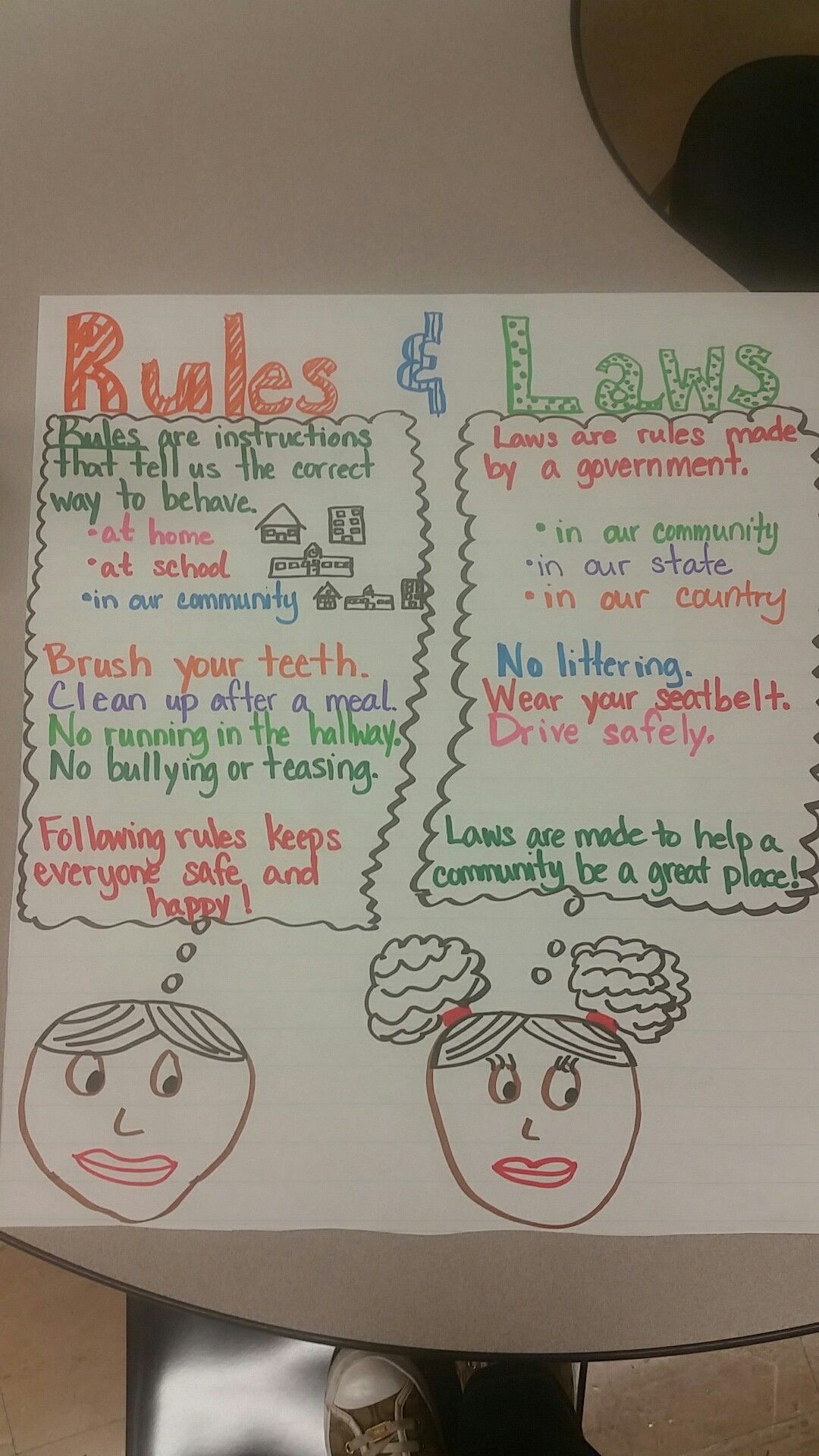 Social Stu S Anchor Chart For First Grade