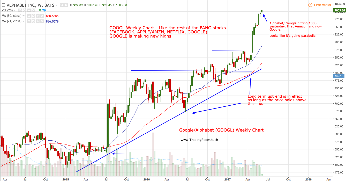 Pin by Trading Room on Stocks Chart, Alphabet, How to make