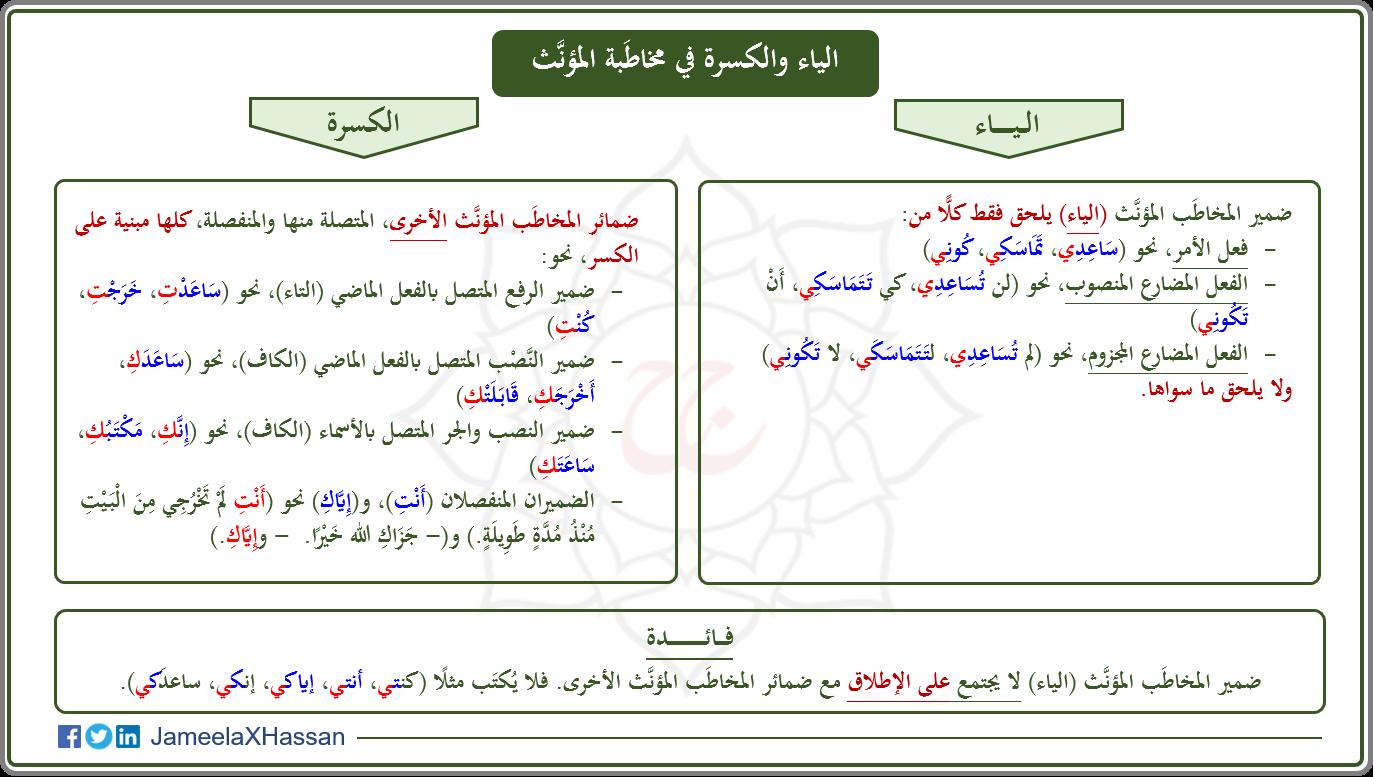 Arabic Grammar Learning Arabic Arabic Language How To Memorize Things