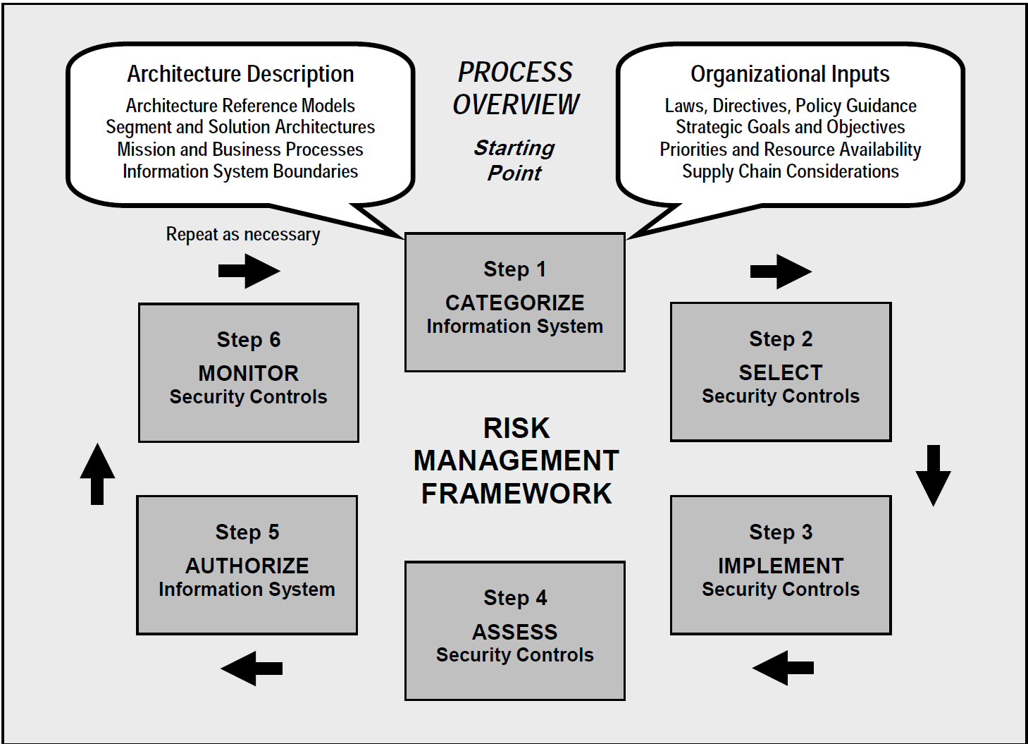 Pin By Do Thanh On Risk Management In 2020 Risk Management Management Diagram Chart