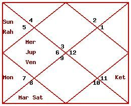 astrology predictions based on birth chart