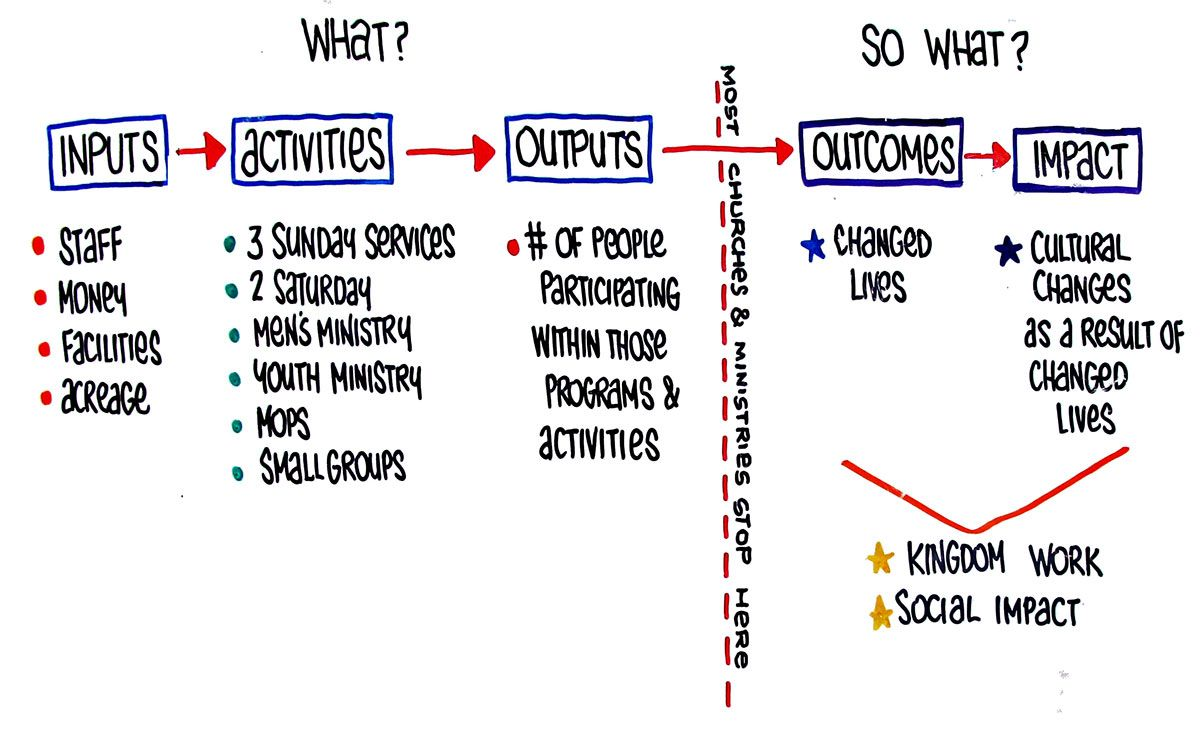 input gt activities gt outputs gt outcomes gt impact what logic diagram in project management