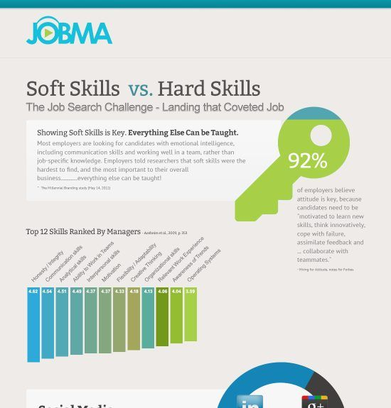 Superb Job Resume · Soft Skills Vs Hard Skills Infographic
