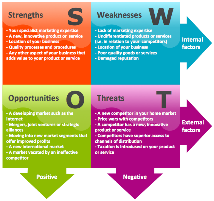 pestel analysis of loreal Loreal swot analysis strengths 1 continuing research and innovation in the  interest of beauty which assures that the l'oreal cosmetics offers the best to.