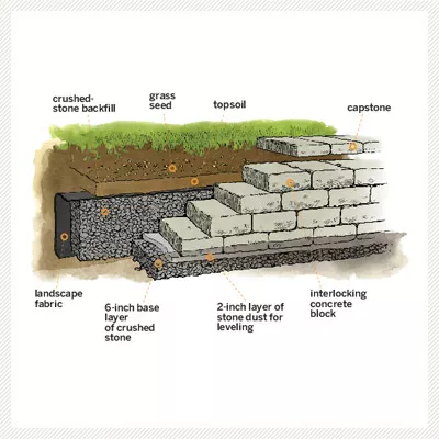 12 Spring Fix Ups That Save You Money In 2020 Retaining Wall Sloped Yard Building A Retaining Wall