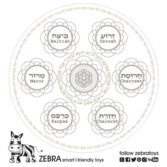 passover plate custom order for alexandra pesach seder plate coloring printable haggadah blessings jewish art projects instant download