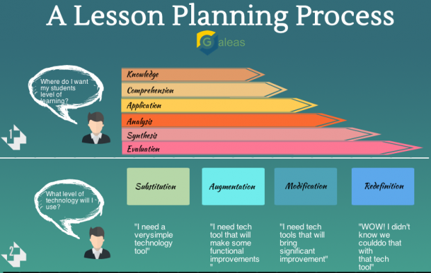 SAMR And Lesson Planning Httpwwwedudemiccomeffectivelesson - Technology integration lesson plan template