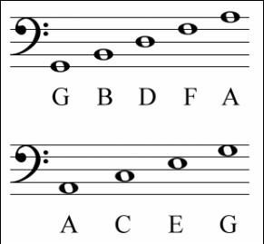 bass staff good boys do fine always at DuckDuckGo | Sheet music notes,  Sheet music, Music teacher gifts