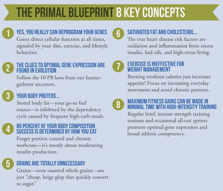 What is the primal blueprint lunch snacks whole30 and lunches what is the primal blueprint malvernweather Choice Image