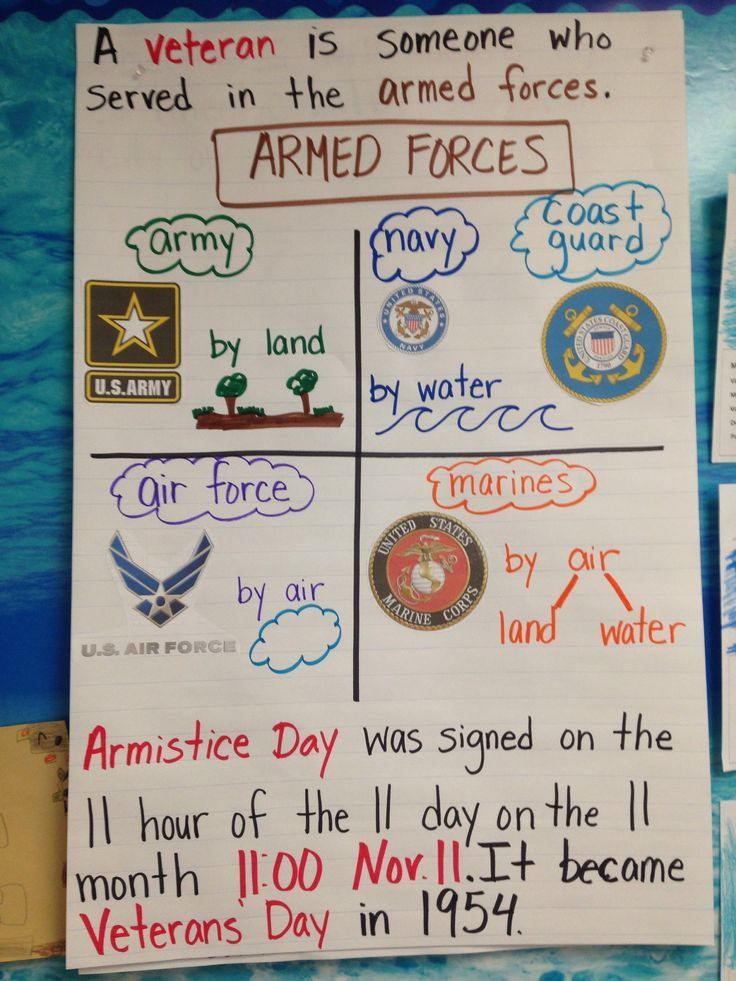 First grade veterans day poster veterans day activities