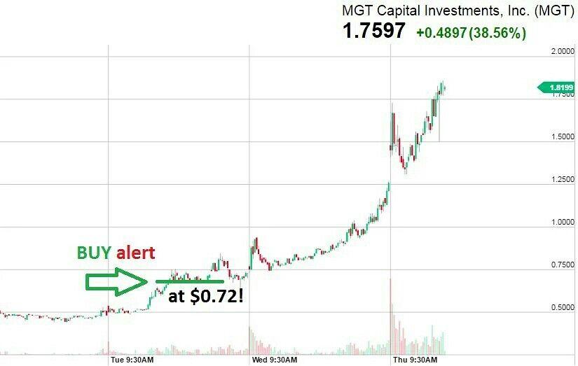 Buy Alert On Mgt Lock Profits Tweet 5min Before The Drop Hot Stock Alert Daytraders Moneyteam Chatroom Financial Advice Day Trading Stock Market