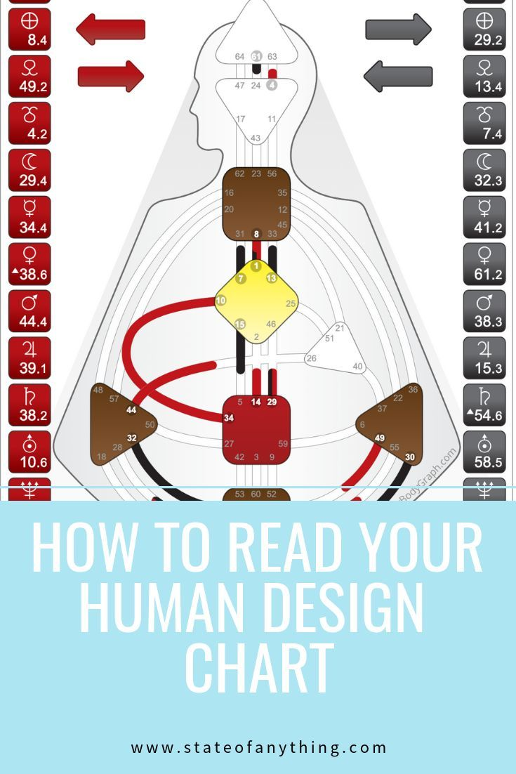 How to read your human design chart. If you're wondering