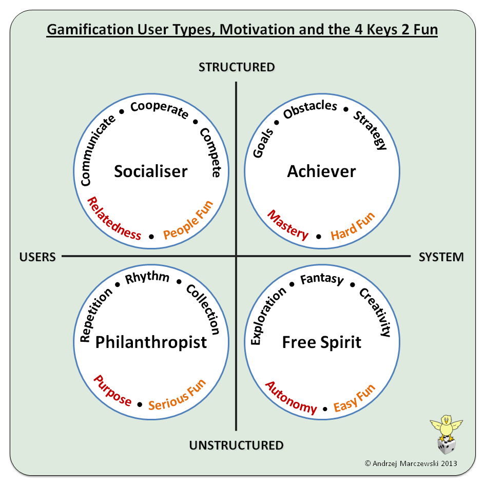 best images about game theory gamification game thinking and 17 best images about game theory gamification game thinking and game mechanics game theory perception and the 4