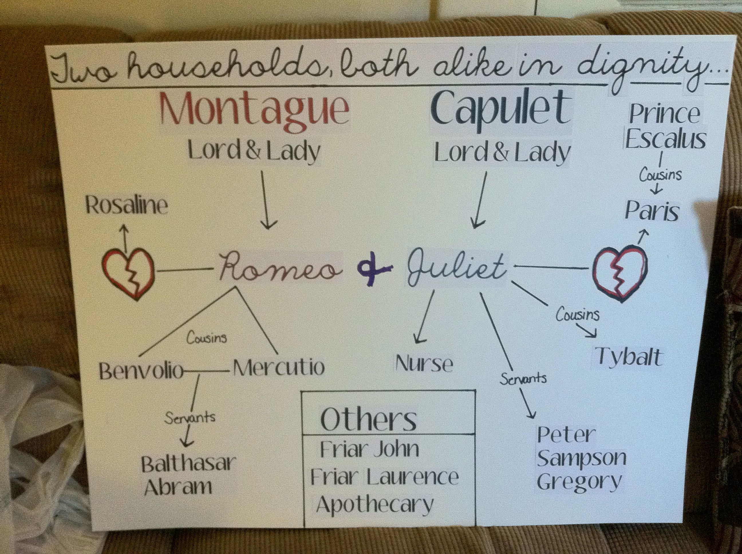 Romeo And Juliet Character Map Anchor Chart Romeo And Juliet Romeo And Juliet Characters Teaching Shakespeare