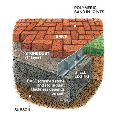 Building Blocks For A Perfect Patio Paver Patio Polymeric Sand