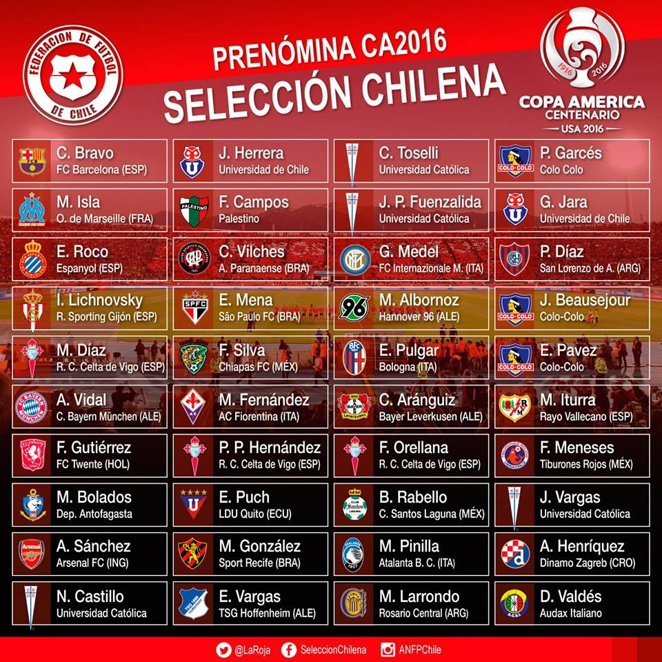 First list of Chilean National Team for the 2016 Copa America