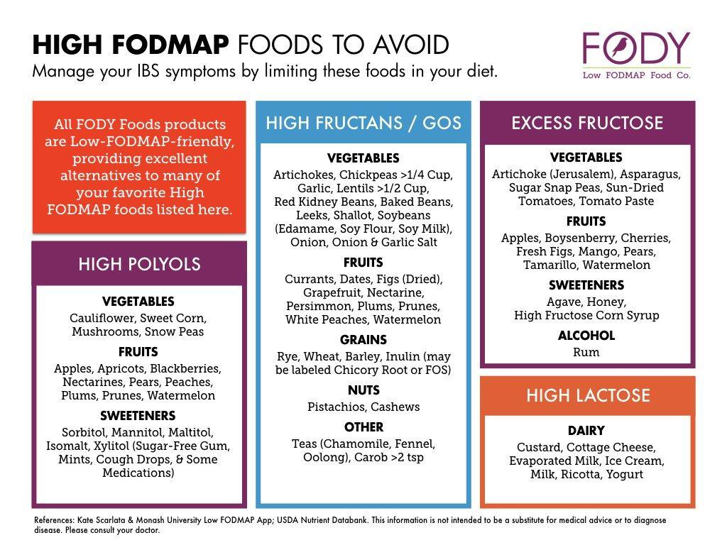 Resources Fodmap Fodmap Diet Fodmap Diet Plan
