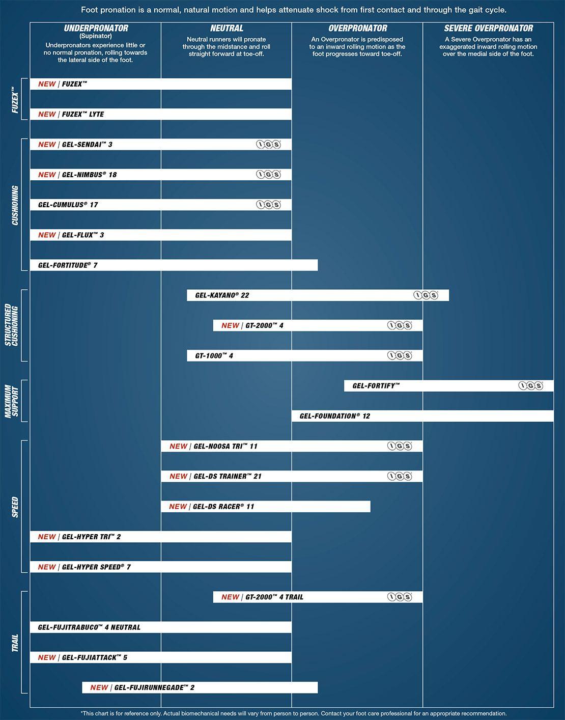 Pronation Guide   ASICS US   Pronation