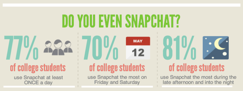 A new study found that more than three-quarters of college students -- 77%, in fact -- use Snapchat at least once per day.