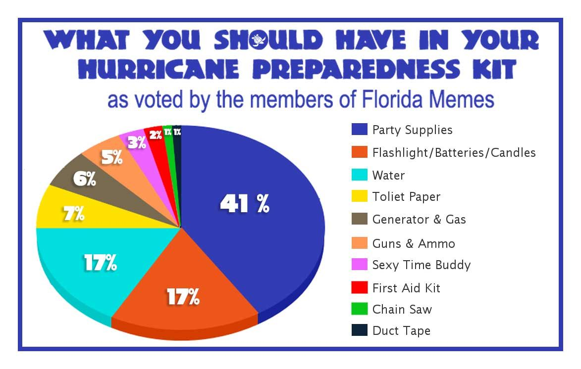 Florida Hurricane Preparedness Meme Waterfront Properties Blog Hurricane Preparedness Hurricane Preparedness Kit Florida Hurricane