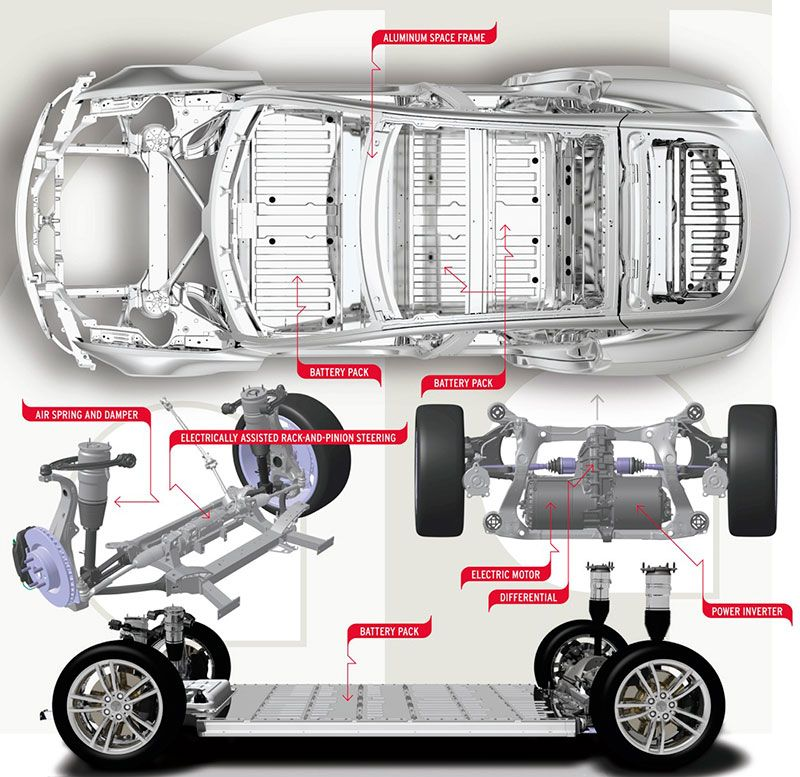 Layout of electric car tesla model s … | electric cars | Pinterest ...